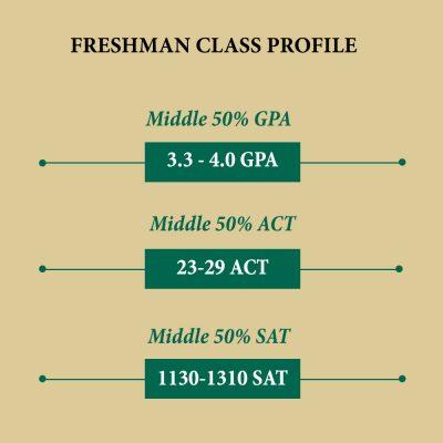 Freshman class statistics