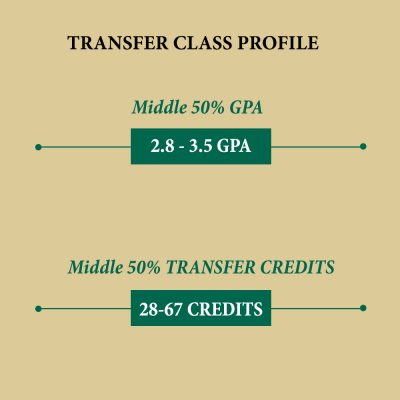 Transfer class statistics