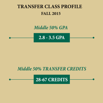 Transfer class profile for GPA and number of transfer credits